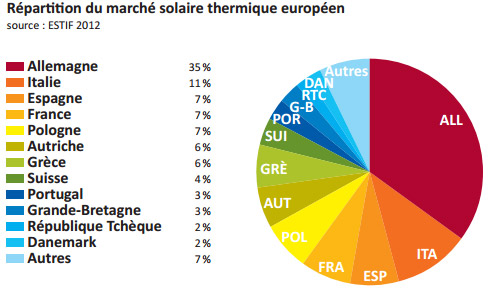 solaire thermique europe